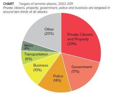 English Essay on Terrorsim in Pakistan for FSc BA CSS